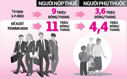 Từ 1-7, thu nhập trên 11 triệu mới phải nộp thuế